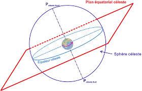 plan equatorial